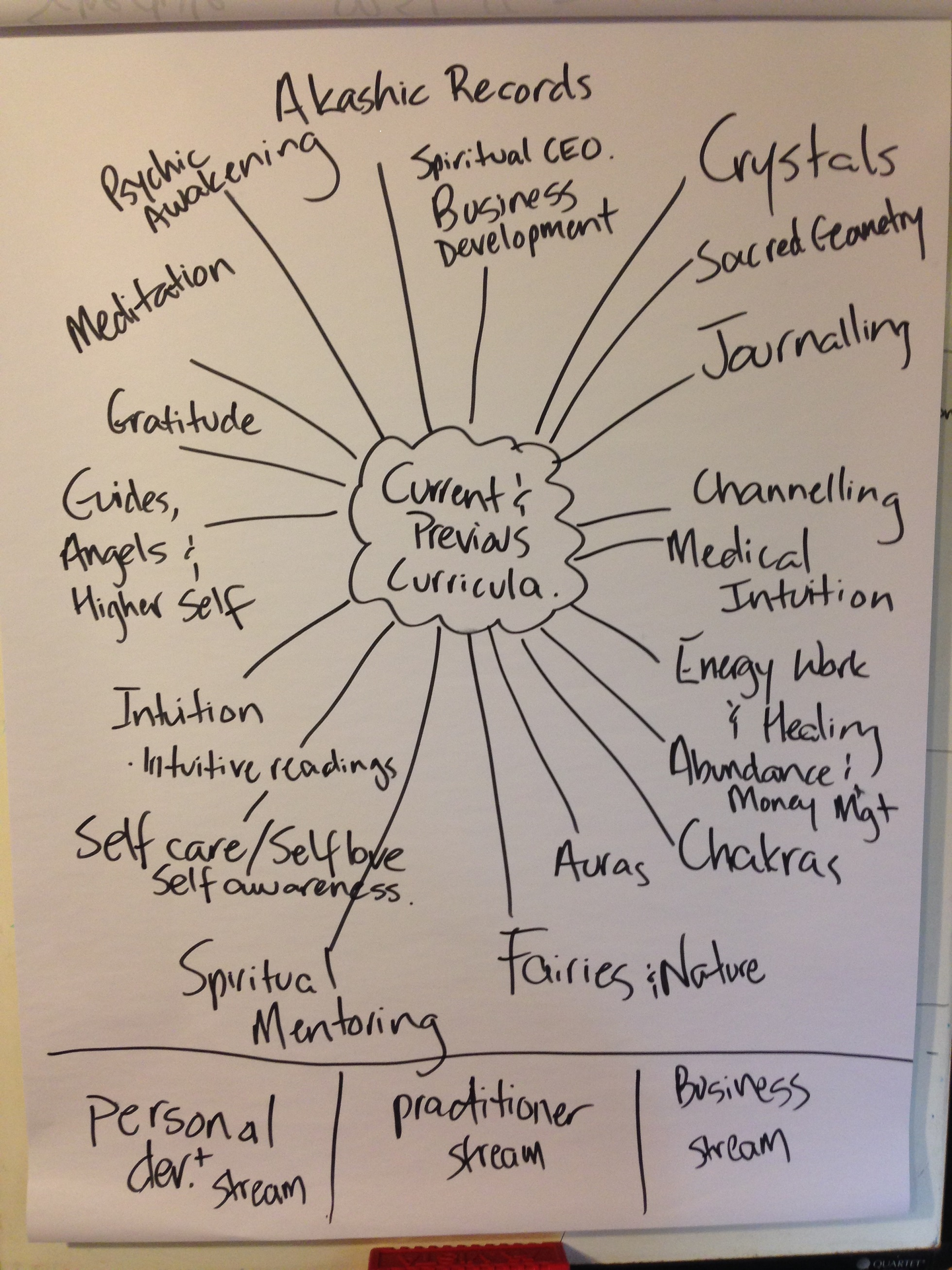 sfs mindmap course areas